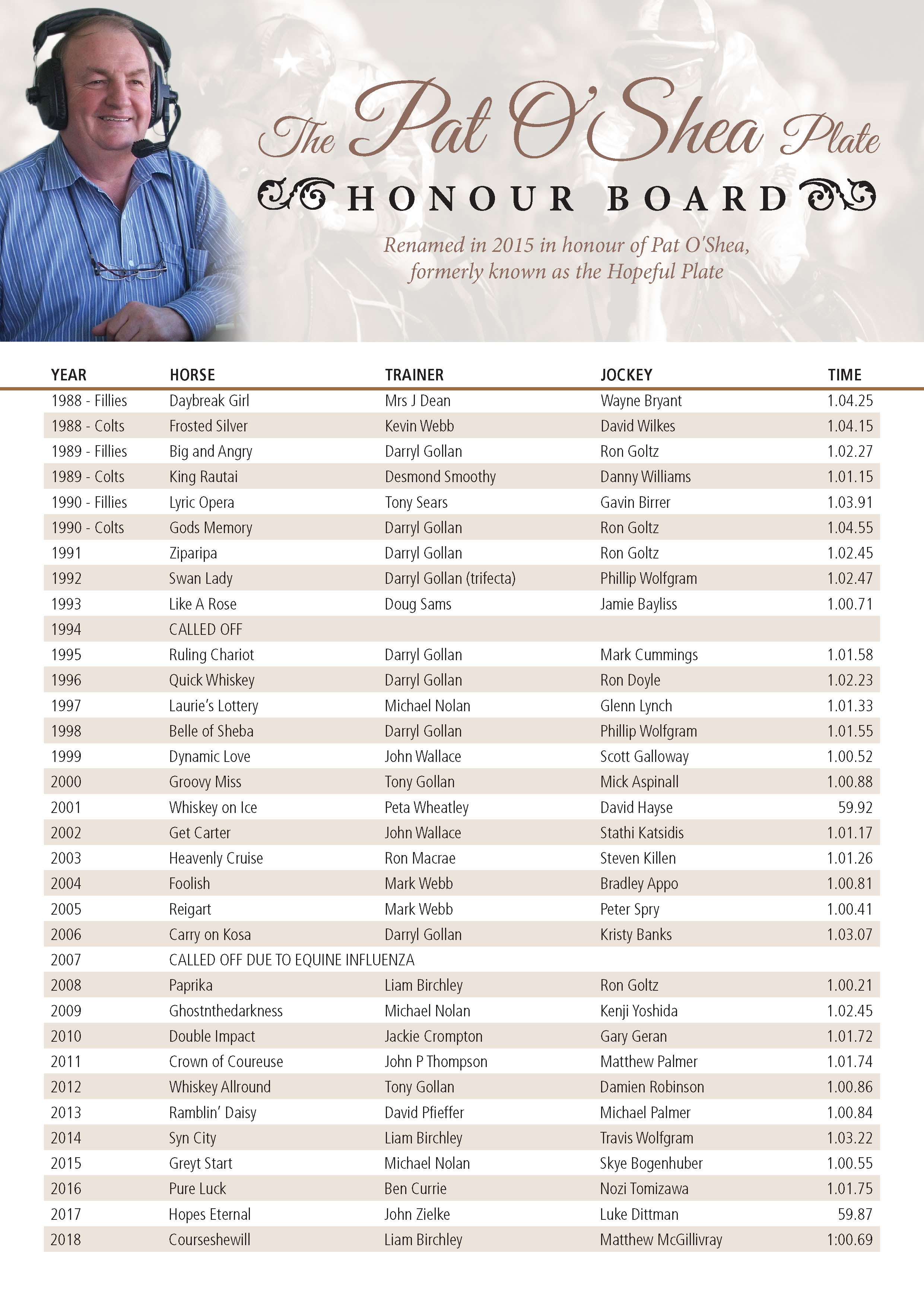 TTC096 Pat O'Shea Honour Board A4 Oct 2018 #1